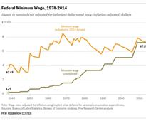 Is Californias move to a $15 minimum wage a good idea?...