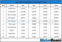 Top 10 Selling Bikes In 1st Quarter Of FY 2016-17