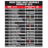 Kochi Times Most Desirable Woman 2015: Deepti Sati