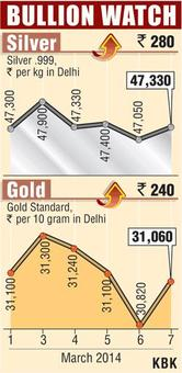 Gold recovers on fresh buying, firm global cues