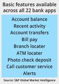 Wells Fargo Tops U.S. Mobile Bank App Ranking