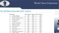 Levon Aronian maintains his position on FIDE Rating List