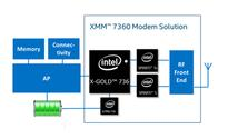 Intel Corporation May Have Started Shipping XMM 7360 to Apple Inc.