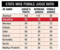 NOT PINK ENOUGH: Where are women judges
