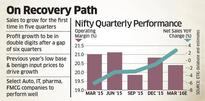 Nifty 50 cos' earnings likely to rebound in March quarter