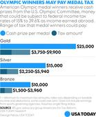 Uncle Sam takes $9,900 per Olympic gold