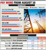 Power tariff to go up by 7% in Gr Noida from next week