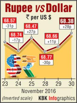 Rupee extends gains for 2nd day; jumps 27 paise vs US dollar