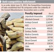 Competition tribunal tells penalised cement firms to deposit Rs 630 cr in a month