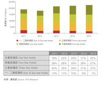 HVS looks at the future of hotel investment in China