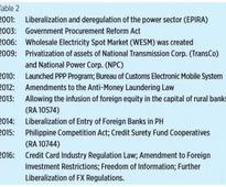 Economic, fiscal and energy policies of the Duterte administration