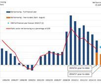 UK public sector borrowing falls marginally in August