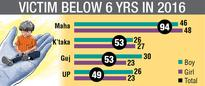 With 94 deaths, Maharashtra worst for under-6 kids
