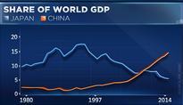 Why a China slowdown won't blow up the world: HSBC