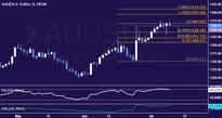 Gold, Crude Oil Prices Fall as USD/JPY Rally Reverberates