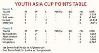 Sri Lanka to meet Bangladesh in Youth Asia Cup semi-finals