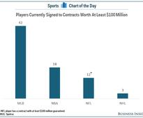 Major League Baseball has more $100 million players than the NFL, NBA, and NHL combined