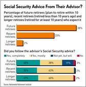 Why Aren't FAs Talking More About Social Security?