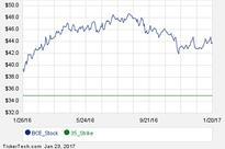 BCE September 15th Options Begin Trading