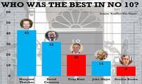 David Cameron declared the best PM after Margaret Thatcher despite Brexit