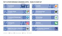 CBS Sci-Tech: Beware, these apps will drain your phone's battery