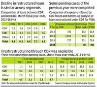 Public sector banks (PSB) restructured loans down 4%, trend to last