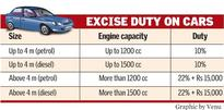 Apex court for one-time cess on big diesel cars