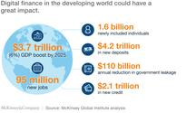 How digital finance could boost growth in emerging economies