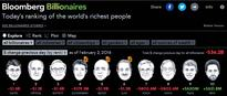 Mark Zuckerberg overtakes Amazon CEO Bezos in world's richest