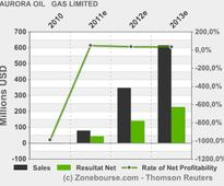 AURORA OIL & GAS LIMITED: First Quarter 2013 Financial Results