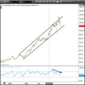 Home Depot Inc (HD) Stock: Buy a Bounce, But Buy It Quick