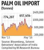 Palm oil imports fall 28% on higher stock, lower demand