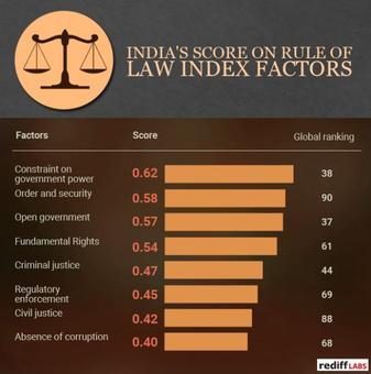 Check how India has scored in Rule of Law index among other countries