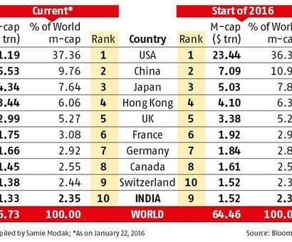 India slips in world m-cap ranking