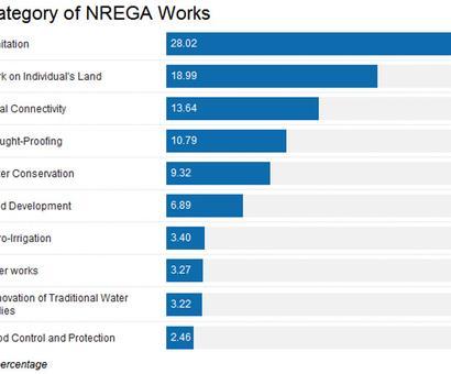 Half full, half empty: 10 years of NREGA