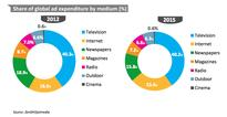 Global Ad Spend Continues Uptick; Internet to Overtake Print in 2015