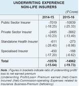 Long road ahead before PSU general insurers begin listing