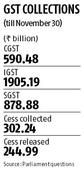 Centre needs another Rs 4.2 trillion to meet FY18 indirect tax target