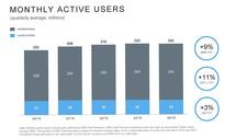 Twitter monthly user base didn't budge from 320M but Q4 revenue up 48%