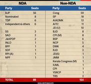 UP victory won't shift Rajya Sabha power equation towards BJP. Here's why