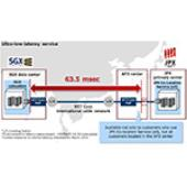 NTT Communications Launches New Ultra-low-latency Connectivity Service Between JPX & SGX