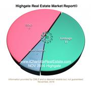 Highgate Real Estate Market Report | NOVEMBER 2016