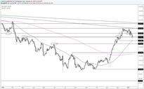 USD/JPY Mid-114.00s Break is Important