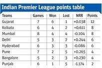 IPL 9: Steven Smith ton in vain as Gujarat pip Pune in last-ball thriller