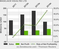 MAGICJACK VOCALTEC LTD : magicJack Reports First Quarter 2013 Financial Results and Provides FY 2013 Financial Guidance