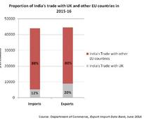 Trade impact of brexit on India: Opportunities and negatives
