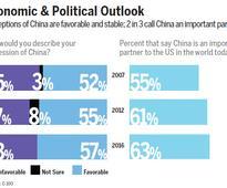 US-China future positive despite distrust: experts