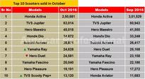 INDIA SALES: Top 10 Scooters in October 2016
