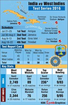 What you must know about India-Windies Tests