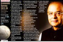Economic Survey establishes Modi govt synonymous in slowing down economic progress: Cong
